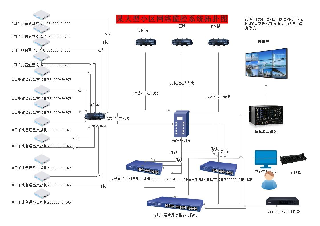 某大型小区网络监控系统拓扑图